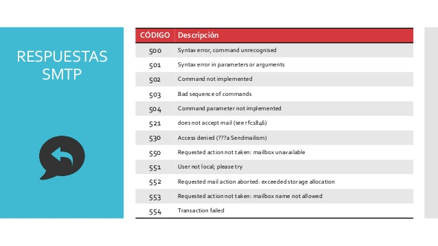 Lista de código de Errores SMTP – Correos electrónicos – Tecnologías
